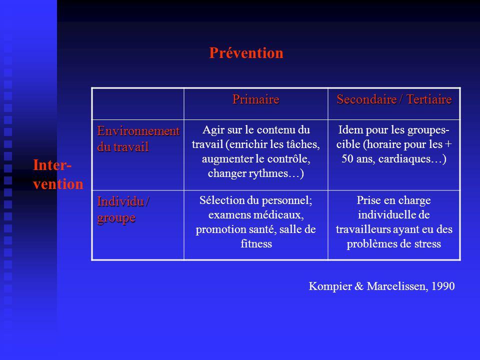 Kompier & Marcelissen, 1990 Primaire Secondaire / Tertiaire Environnement du travail Agir sur le contenu du travail (enrichir les tâches, augmenter le