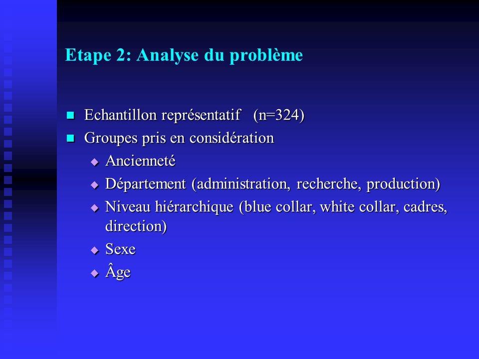 Etape 2: Analyse du problème Echantillon représentatif (n=324) Echantillon représentatif (n=324) Groupes pris en considération Groupes pris en considé