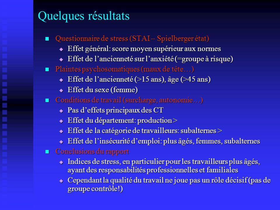 Quelques résultats Questionnaire de stress (STAI – Spielberger état) Questionnaire de stress (STAI – Spielberger état) Effet général: score moyen supé