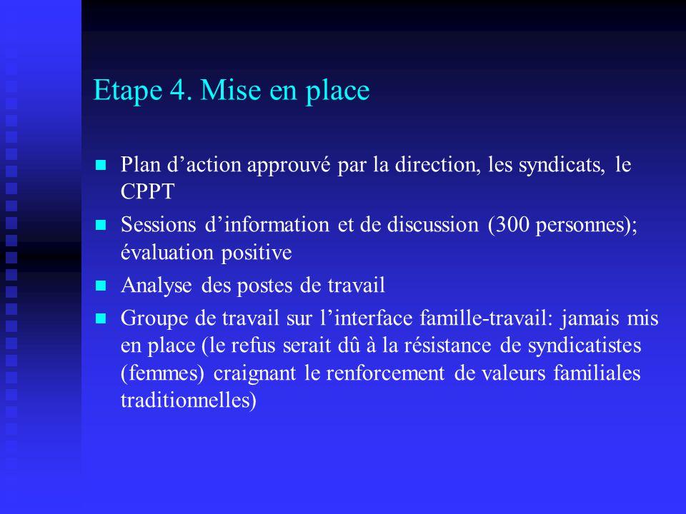 Etape 4. Mise en place Plan daction approuvé par la direction, les syndicats, le CPPT Sessions dinformation et de discussion (300 personnes); évaluati