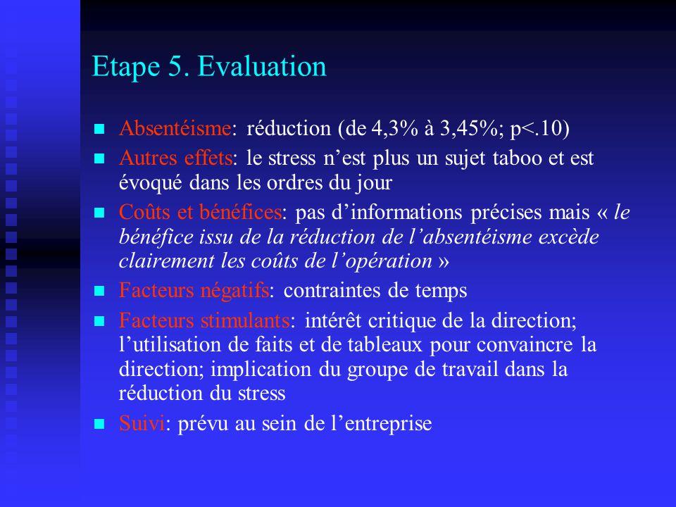 Etape 5. Evaluation Absentéisme: réduction (de 4,3% à 3,45%; p<.10) Autres effets: le stress nest plus un sujet taboo et est évoqué dans les ordres du