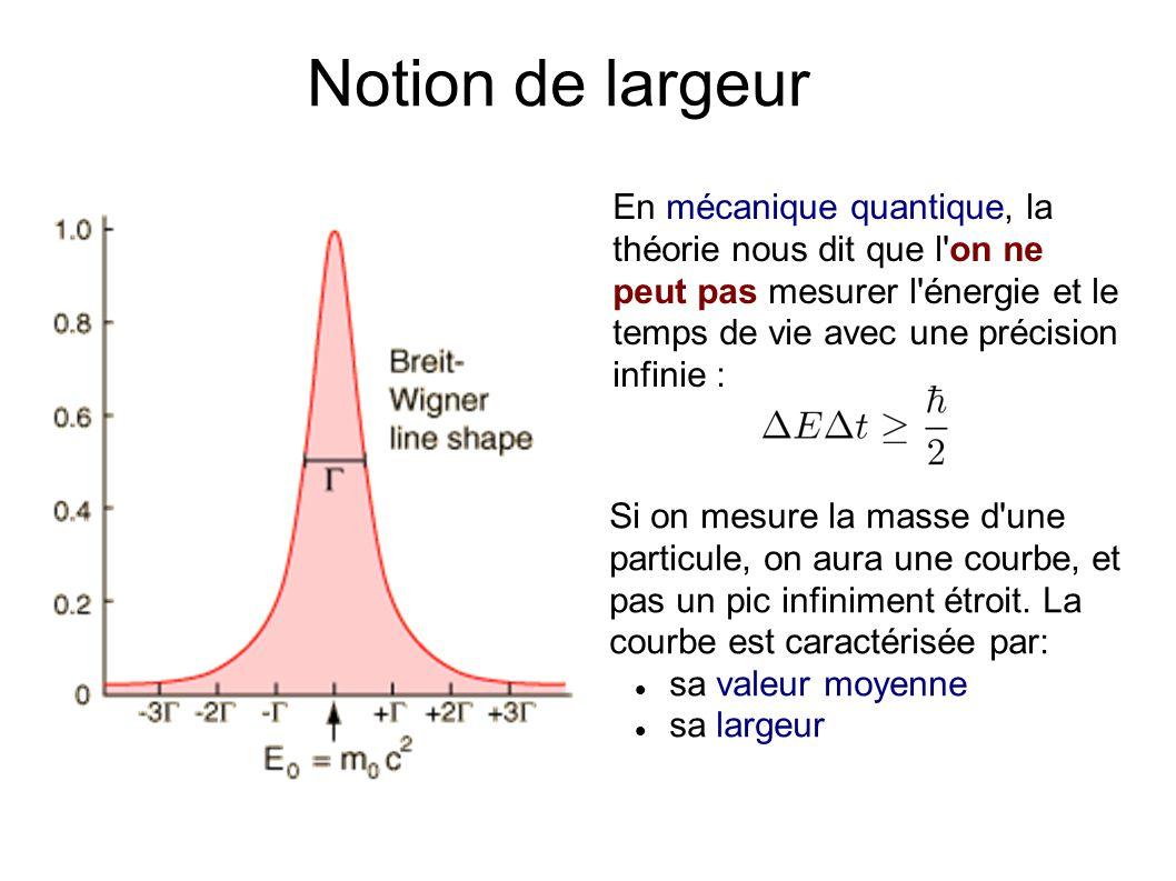 Notion de largeur En mécanique quantique, la théorie nous dit que l on ne peut pas mesurer l énergie et le temps de vie avec une précision infinie : Si on mesure la masse d une particule, on aura une courbe, et pas un pic infiniment étroit.