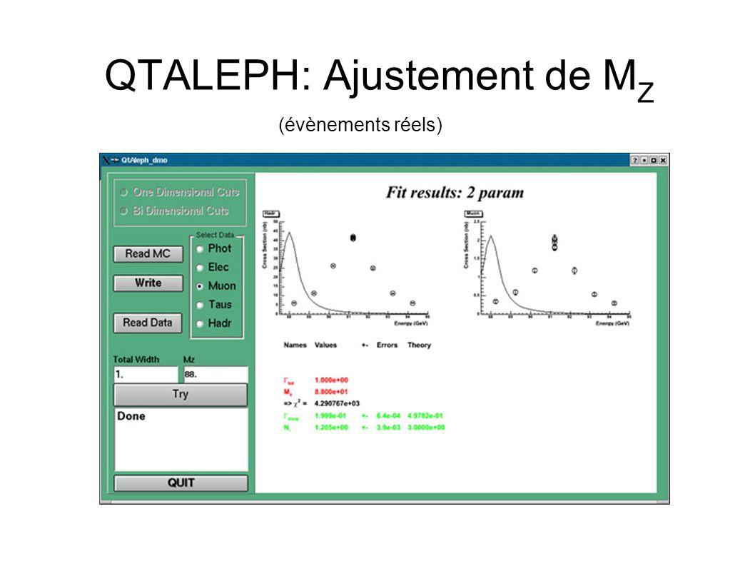 QTALEPH: Ajustement de M Z (évènements réels)