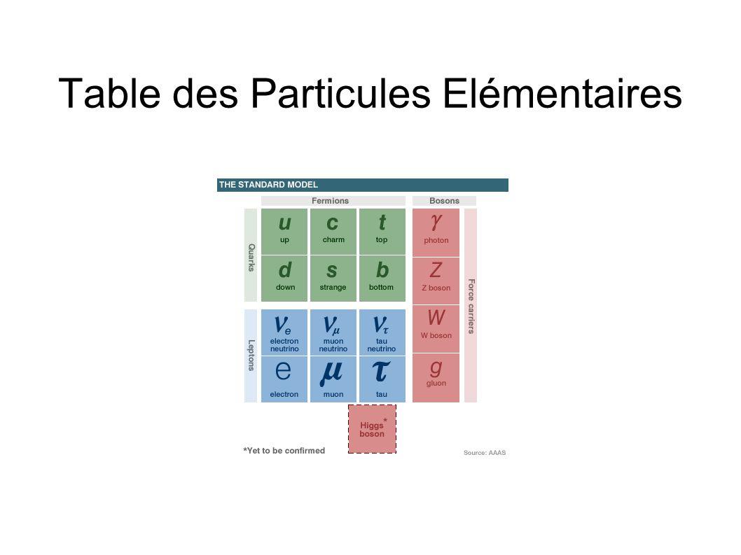 Table des Particules Elémentaires