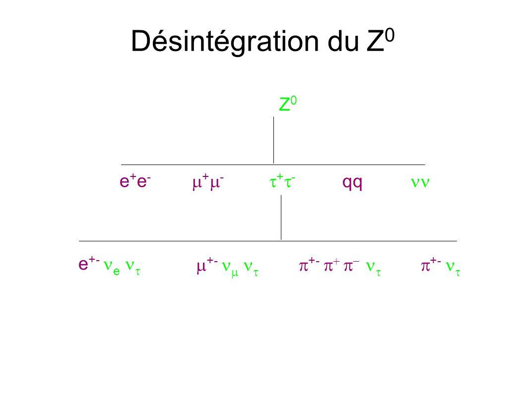 Désintégration du Z 0 Z0Z0 e+e-e+e- + - qq e +- e +-