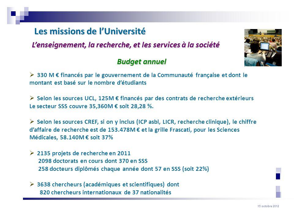 15 octobre 2012 Répartition du financement Communauté française : 44,7 % Communauté française : 44,7 % (FNRS inclus) (FNRS inclus) Régions : 27,7 % Régions : 27,7 % Union Européenne : 7,6 % Union Européenne : 7,6 % Privés et autres : 11,2 % Privés et autres : 11,2 % Fédéral : 8,7 % Fédéral : 8,7 %