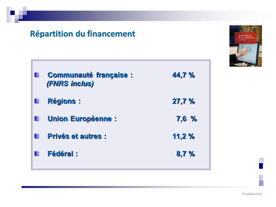 15 octobre 2012 Fonds Spéciaux de Recherche (FSR) 3) Crédit dinstallation pour jeunes académiques (budget disponible : 300.000 ) Qui.