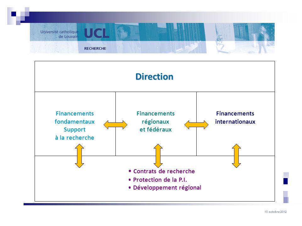15 octobre 2012 Fonds Spéciaux de Recherche (FSR) 4) Compléments de bourses post-doctorales vers l étranger (budget disponible : 70.000 ) Qui.