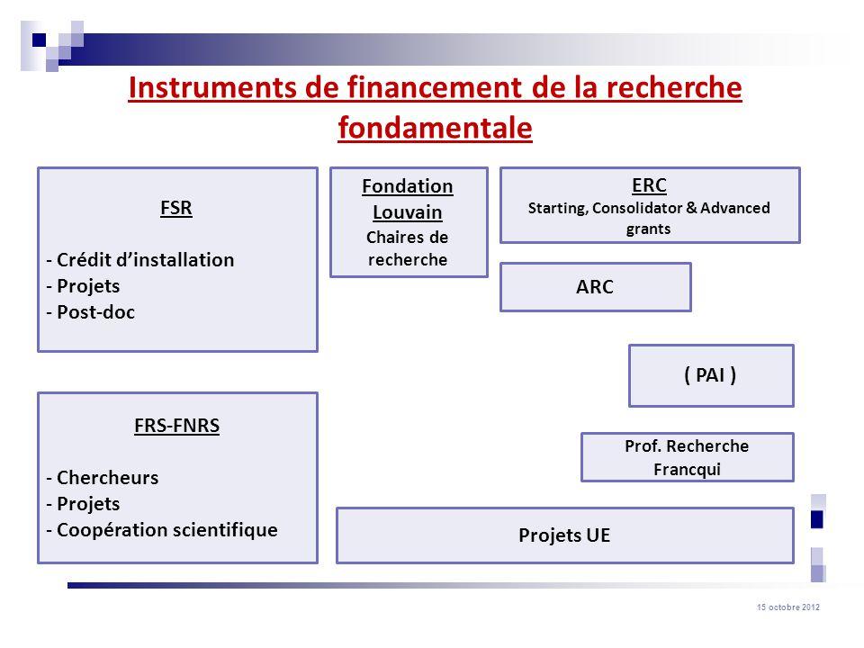 15 octobre 2012 Instruments de financement de la recherche fondamentale FSR - Crédit dinstallation - Projets - Post-doc Fondation Louvain Chaires de recherche ARC ( PAI ) FRS-FNRS - Chercheurs - Projets - Coopération scientifique Prof.
