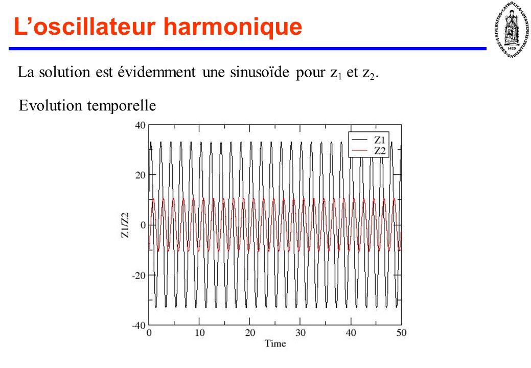 Loscillateur harmonique La solution est évidemment une sinusoïde pour z 1 et z 2. Evolution temporelle