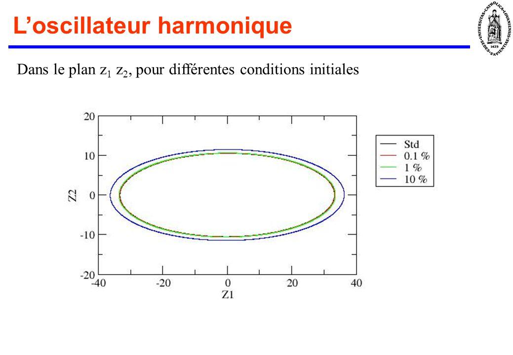 Loscillateur harmonique Dans le plan z 1 z 2, pour différentes conditions initiales