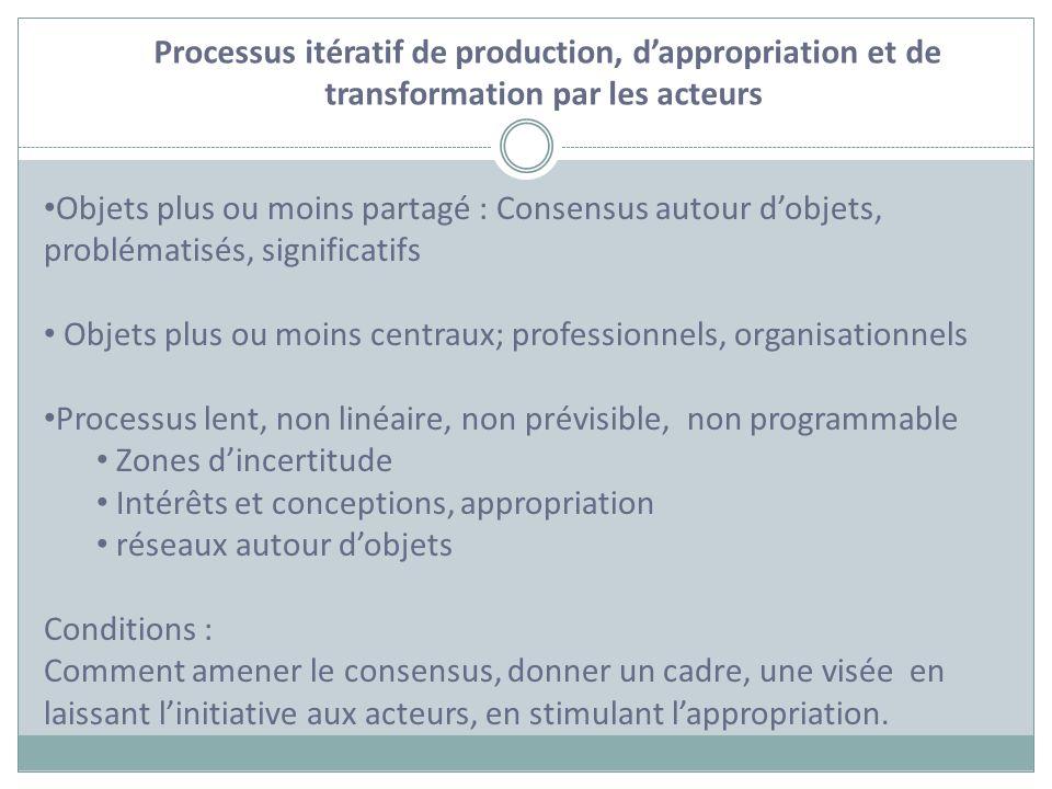 Processus itératif de production, dappropriation et de transformation par les acteurs Objets plus ou moins partagé : Consensus autour dobjets, problém