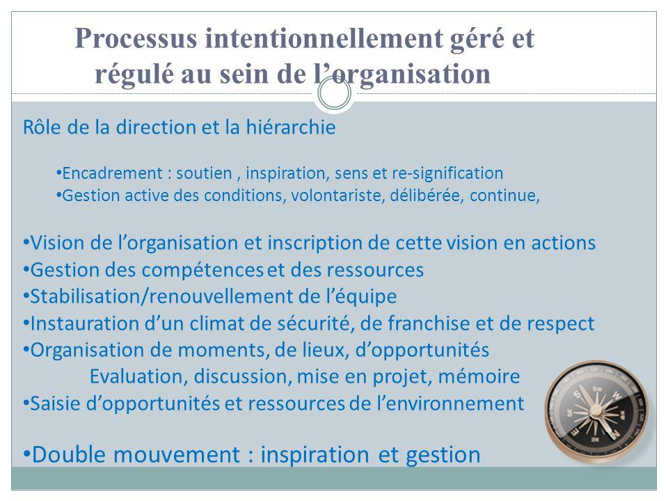 Processus intentionnellement géré et régulé au sein de lorganisation Rôle de la direction et la hiérarchie Encadrement : soutien, inspiration, sens et