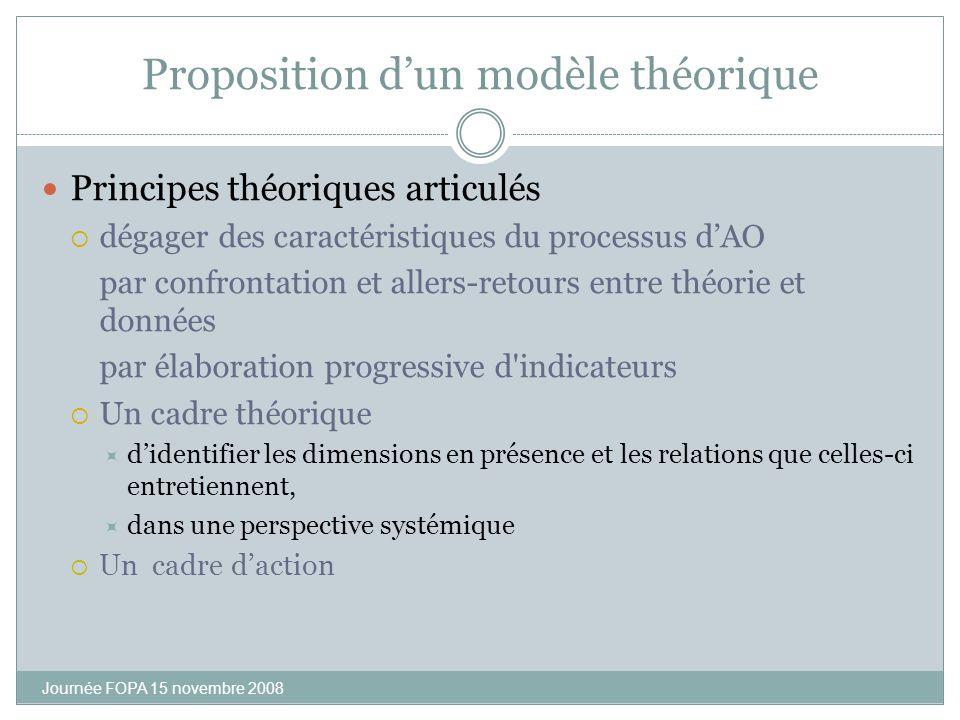 Proposition dun modèle théorique Principes théoriques articulés dégager des caractéristiques du processus dAO par confrontation et allers-retours entr
