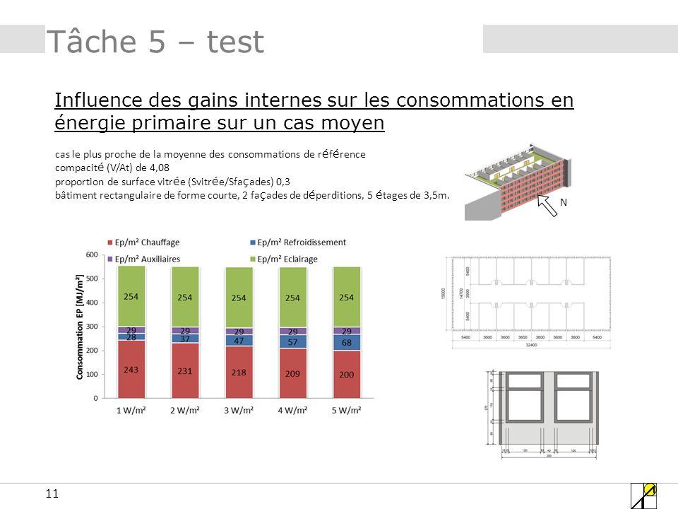 11 Tâche 5 – test Influence des gains internes sur les consommations en énergie primaire sur un cas moyen N cas le plus proche de la moyenne des conso