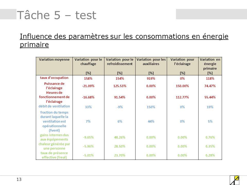 13 Tâche 5 – test Influence des paramètres sur les consommations en énergie primaire Variation moyenneVariation pour le chauffage Variation pour le re