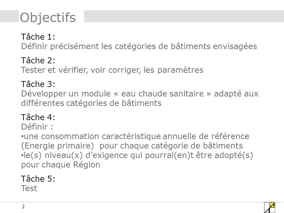 53 Tâche 2 – paramètres: ECH Valeurs reprises de la méthode hollandaise fonction « Soin de santé avec occupation nocturne » : 55MJ/m²an 55MJ/m²an :1 chambre de 2 personnes + sdb = 20m² 55 X 20 = 1100MJ/an pour 2 lits….soit 550 MJ/an.lit (2627litres/an.lit)(7.2litres/jour.lit) Etude VIPA: 182 MJ/an.lit (besoin net) (869litres/an.lit)(2.4litres/jour.lit) VEA: donner consommation par occupant ou par lit?????.