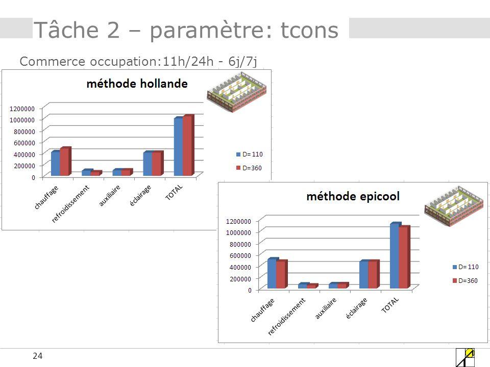 24 Tâche 2 – paramètre: tcons Commerce occupation:11h/24h - 6j/7j
