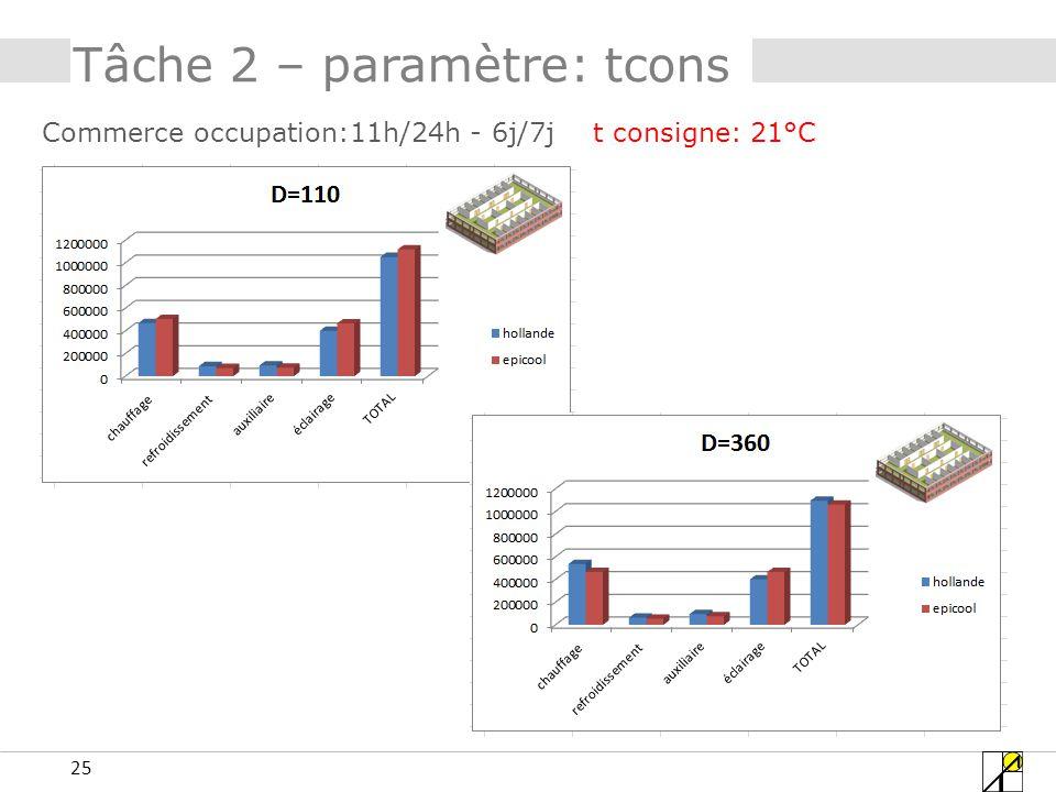 25 Tâche 2 – paramètre: tcons Commerce occupation:11h/24h - 6j/7j t consigne: 21°C