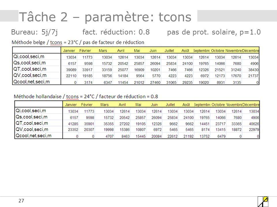 27 Tâche 2 – paramètre: tcons Bureau: 5j/7j fact. réduction: 0.8 pas de prot. solaire, p=1.0