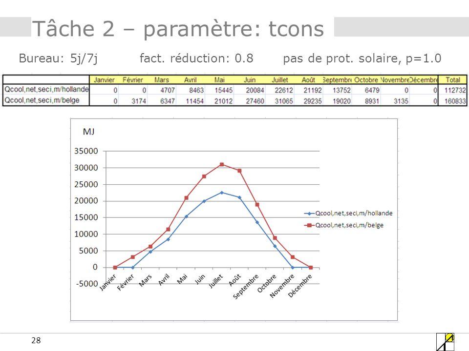 28 Tâche 2 – paramètre: tcons Bureau: 5j/7j fact. réduction: 0.8 pas de prot. solaire, p=1.0