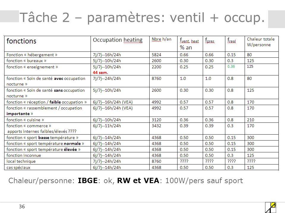 36 Tâche 2 – paramètres: ventil + occup. Chaleur/personne: IBGE: ok, RW et VEA: 100W/pers sauf sport