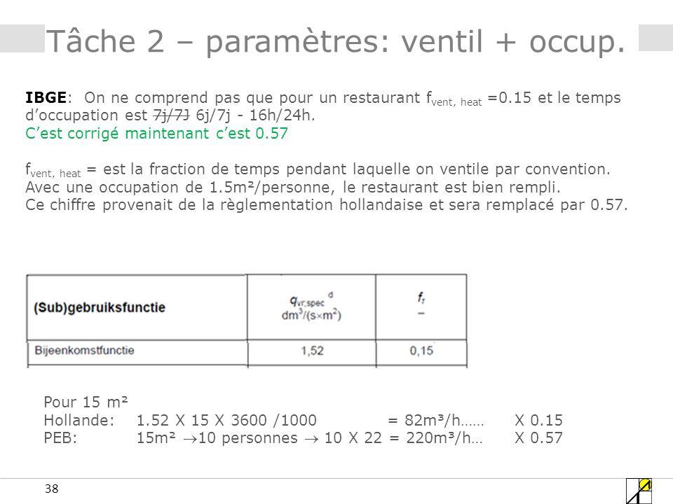 38 IBGE: On ne comprend pas que pour un restaurant f vent, heat =0.15 et le temps doccupation est 7j/7J 6j/7j - 16h/24h. Cest corrigé maintenant cest
