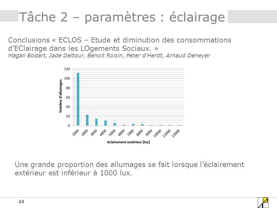 44 Tâche 2 – paramètres : éclairage Conclusions « ECLOS – Etude et diminution des consommations dEClairage dans les LOgements Sociaux. » Magali Bodart