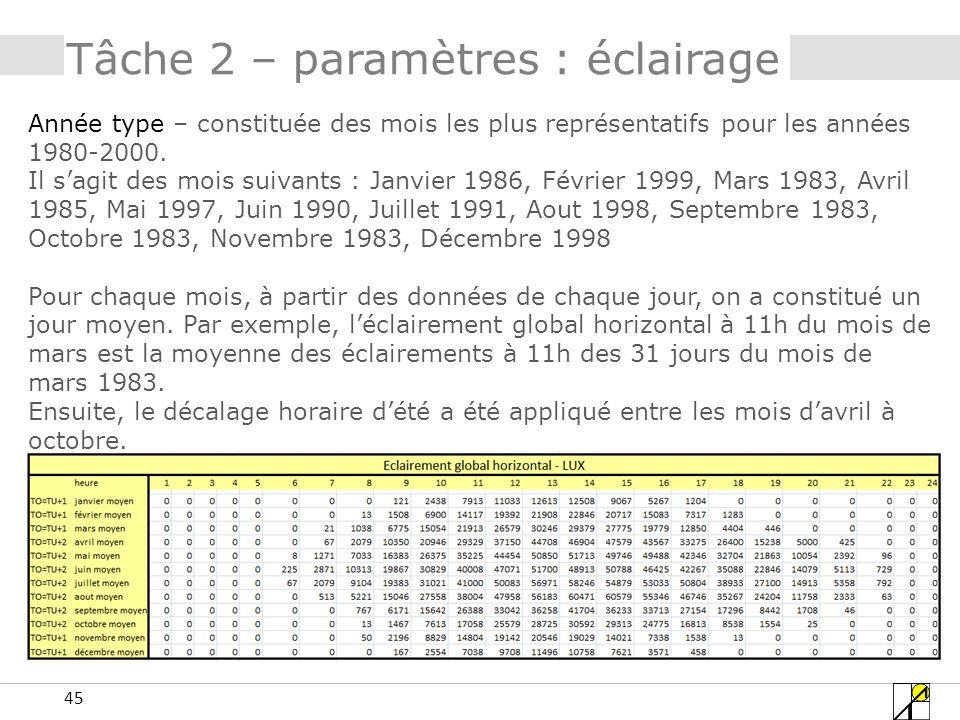 45 Tâche 2 – paramètres : éclairage Année type – constituée des mois les plus représentatifs pour les années 1980-2000. Il sagit des mois suivants : J