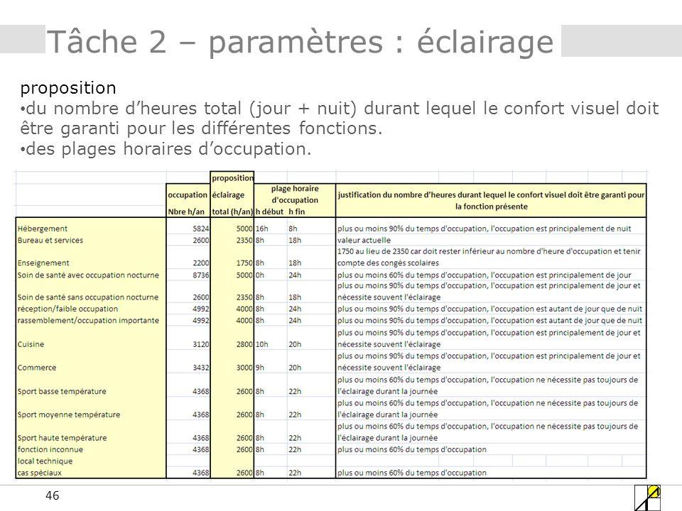 46 Tâche 2 – paramètres : éclairage proposition du nombre dheures total (jour + nuit) durant lequel le confort visuel doit être garanti pour les diffé