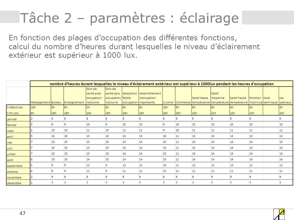47 Tâche 2 – paramètres : éclairage En fonction des plages doccupation des différentes fonctions, calcul du nombre dheures durant lesquelles le niveau
