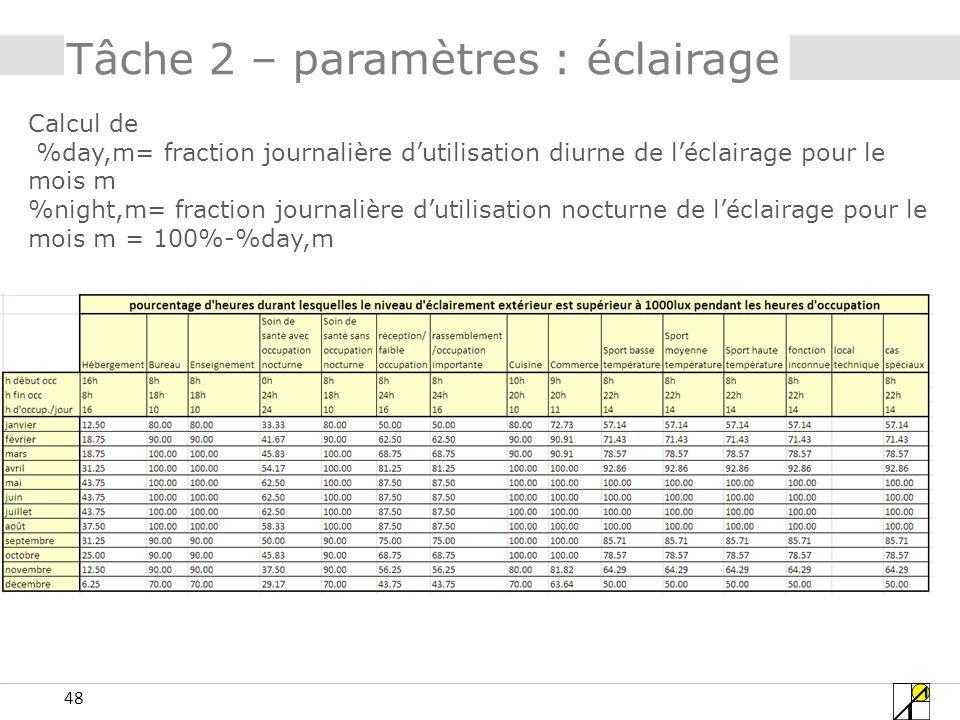 48 Tâche 2 – paramètres : éclairage Calcul de %day,m= fraction journalière dutilisation diurne de léclairage pour le mois m %night,m= fraction journal