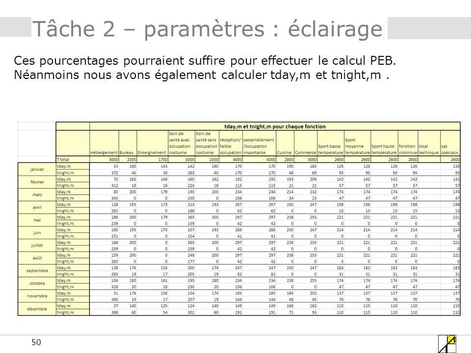 50 Tâche 2 – paramètres : éclairage Ces pourcentages pourraient suffire pour effectuer le calcul PEB. Néanmoins nous avons également calculer tday,m e