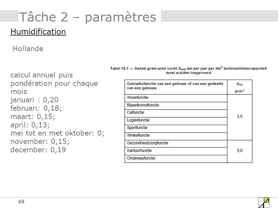 69 Tâche 2 – paramètres Humidification Hollande calcul annuel puis pondération pour chaque mois januari : 0,20 februari: 0,18; maart: 0,15; april: 0,1