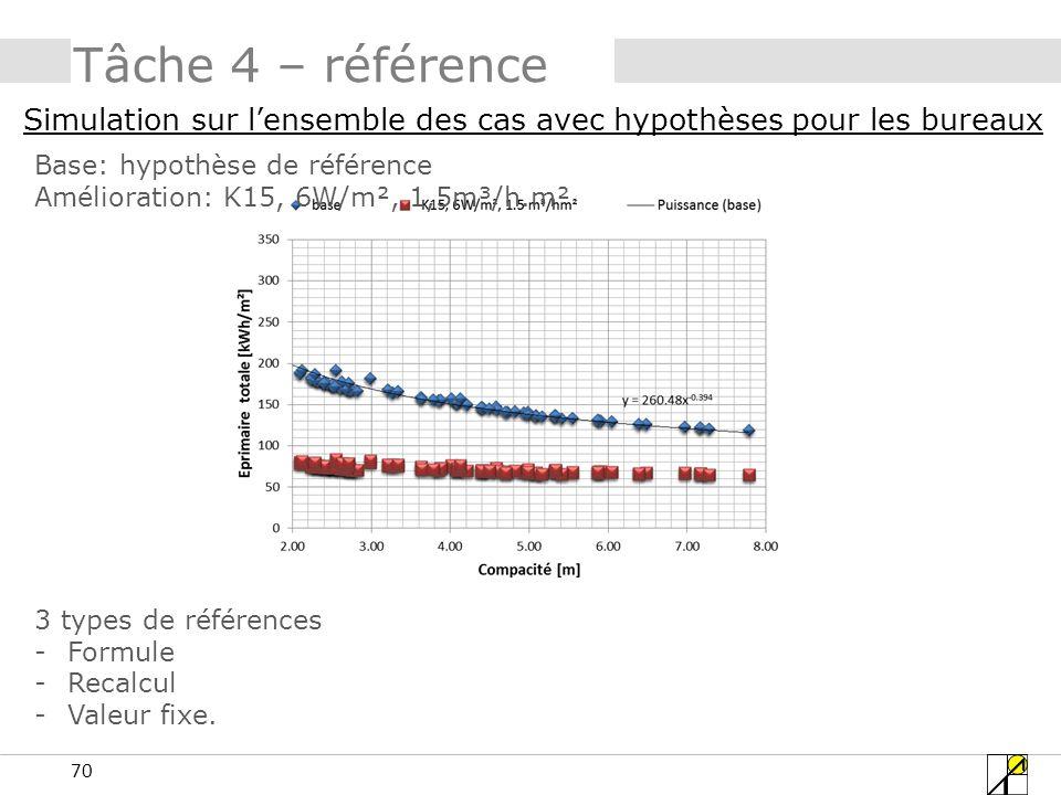 70 Tâche 4 – référence Simulation sur lensemble des cas avec hypothèses pour les bureaux 3 types de références -Formule -Recalcul -Valeur fixe. Base: