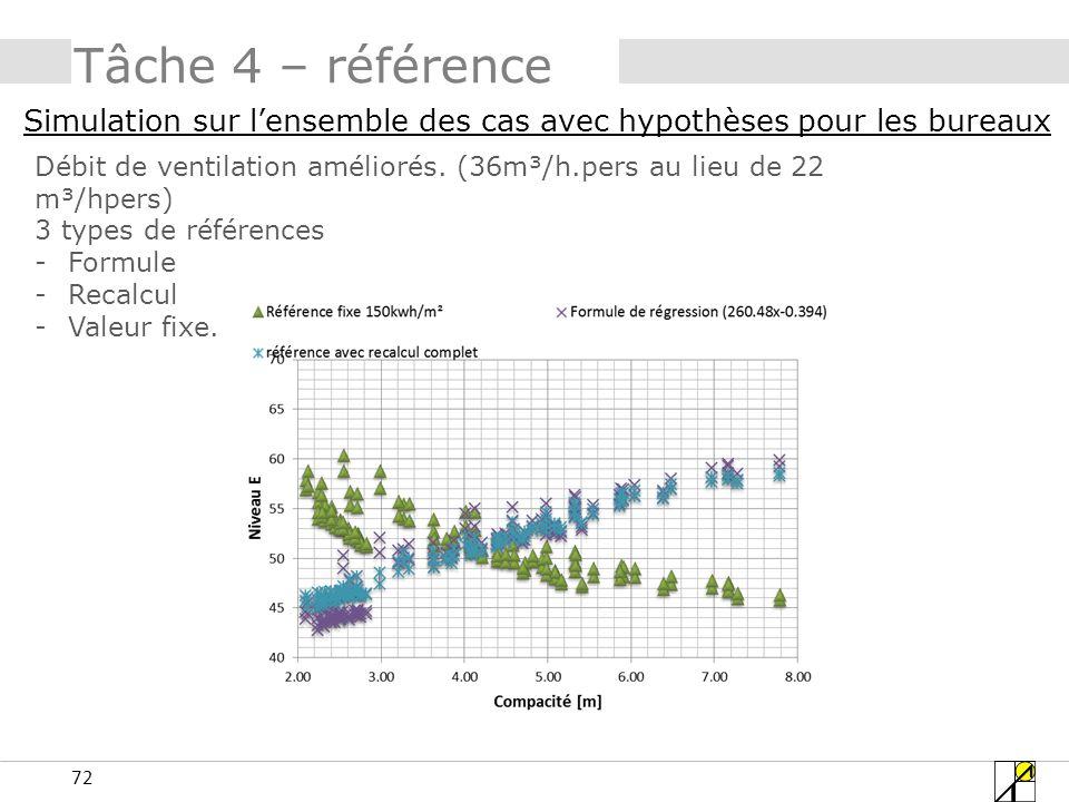 72 Tâche 4 – référence Simulation sur lensemble des cas avec hypothèses pour les bureaux Débit de ventilation améliorés. (36m³/h.pers au lieu de 22 m³