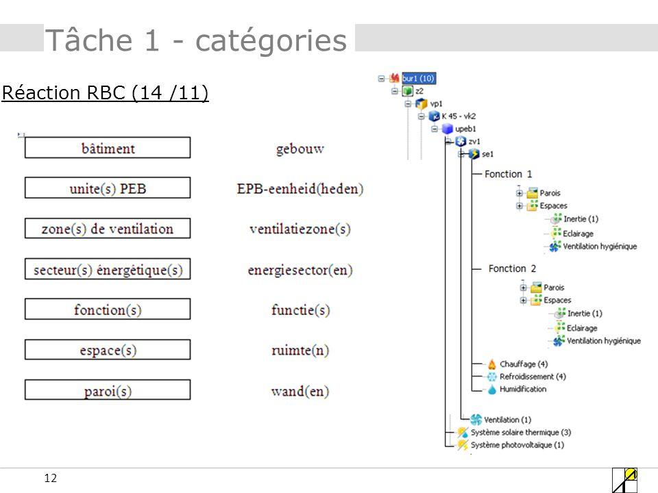 12 Tâche 1 - catégories Réaction RBC (14 /11)