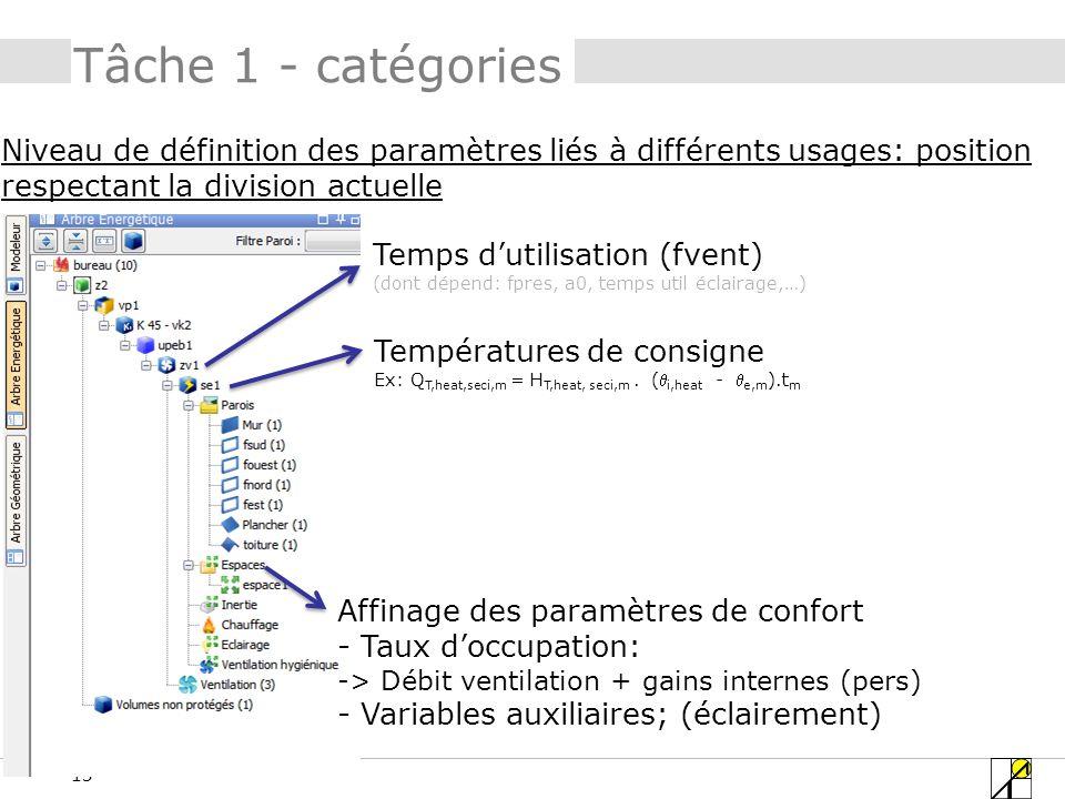 15 Tâche 1 - catégories Temps dutilisation (fvent) (dont dépend: fpres, a0, temps util éclairage,…) Températures de consigne Ex: Q T,heat,seci,m = H T