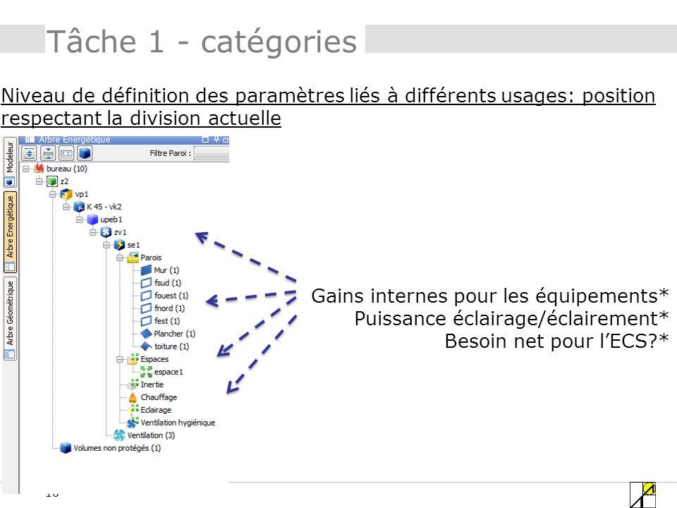 16 Tâche 1 - catégories Niveau de définition des paramètres liés à différents usages: position respectant la division actuelle Gains internes pour les