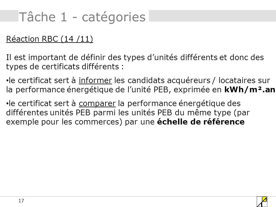 17 Tâche 1 - catégories Réaction RBC (14 /11) Il est important de définir des types dunités différents et donc des types de certificats différents : l