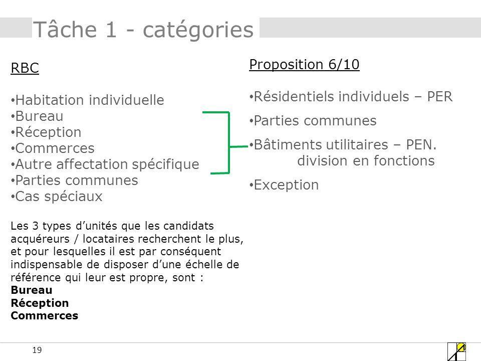 19 Tâche 1 - catégories RBC Habitation individuelle Bureau Réception Commerces Autre affectation spécifique Parties communes Cas spéciaux Proposition