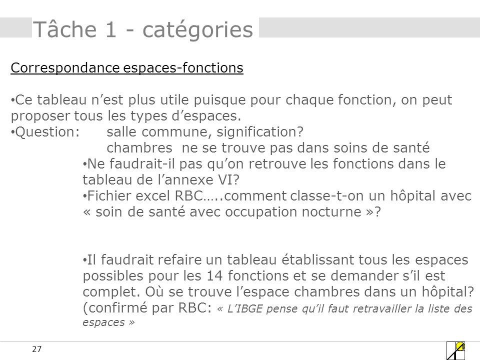 27 Tâche 1 - catégories Correspondance espaces-fonctions Ce tableau nest plus utile puisque pour chaque fonction, on peut proposer tous les types desp