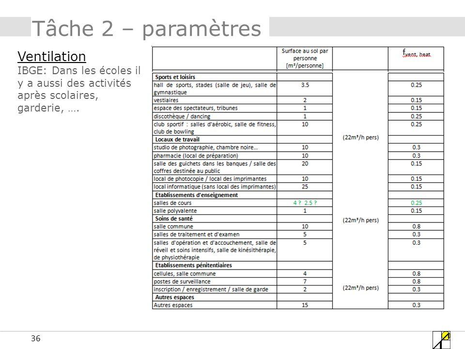 36 Tâche 2 – paramètres Ventilation IBGE: Dans les écoles il y a aussi des activités après scolaires, garderie, ….