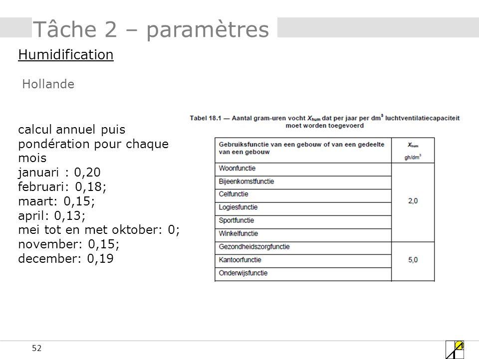 52 Tâche 2 – paramètres Humidification Hollande calcul annuel puis pondération pour chaque mois januari : 0,20 februari: 0,18; maart: 0,15; april: 0,1
