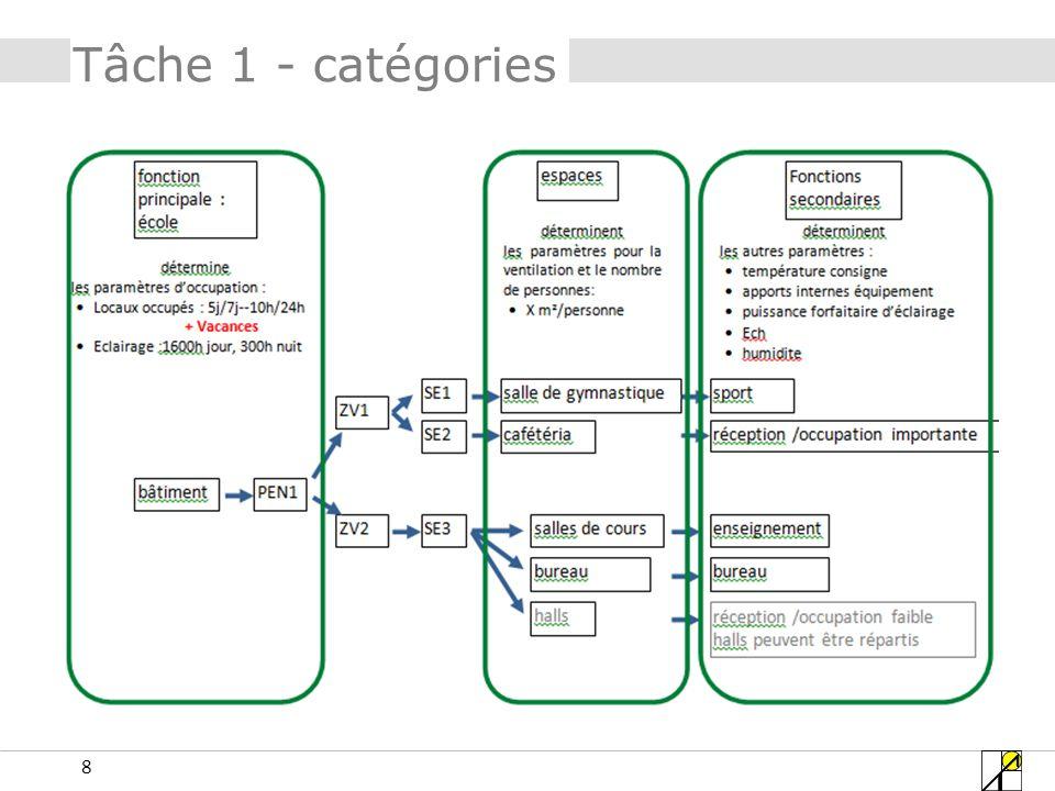 39 Tâche 2 – paramètres Apports internes équipement fonction « enseignement » 1 ou 2 W/m²?????.