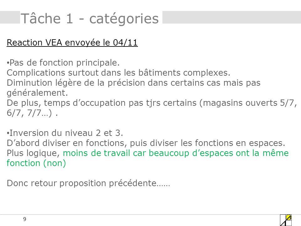 9 Reaction VEA envoyée le 04/11 Pas de fonction principale. Complications surtout dans les bâtiments complexes. Diminution légère de la précision dans