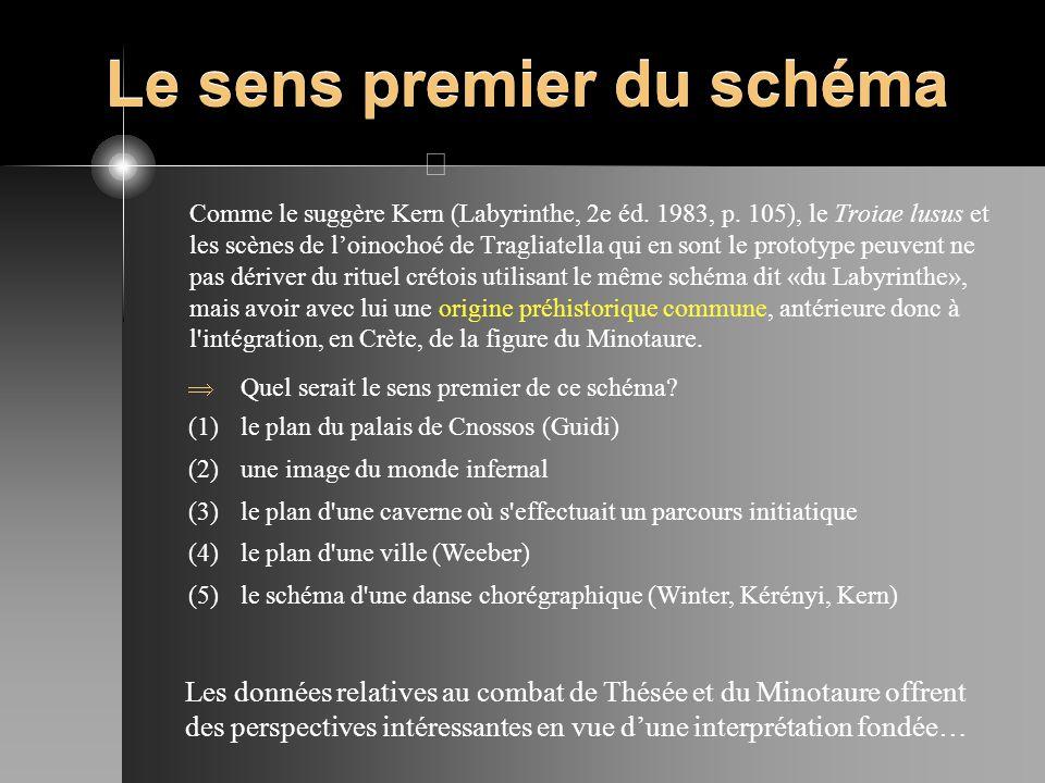Le sens premier du schéma Comme le suggère Kern (Labyrinthe, 2e éd. 1983, p. 105), le Troiae lusus et les scènes de loinochoé de Tragliatella qui en s
