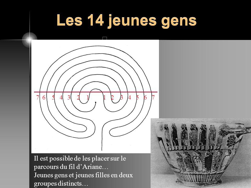 Les 14 jeunes gens Il est possible de les placer sur le parcours du fil dAriane… Jeunes gens et jeunes filles en deux groupes distincts… 7 6 5 4 3 2 1