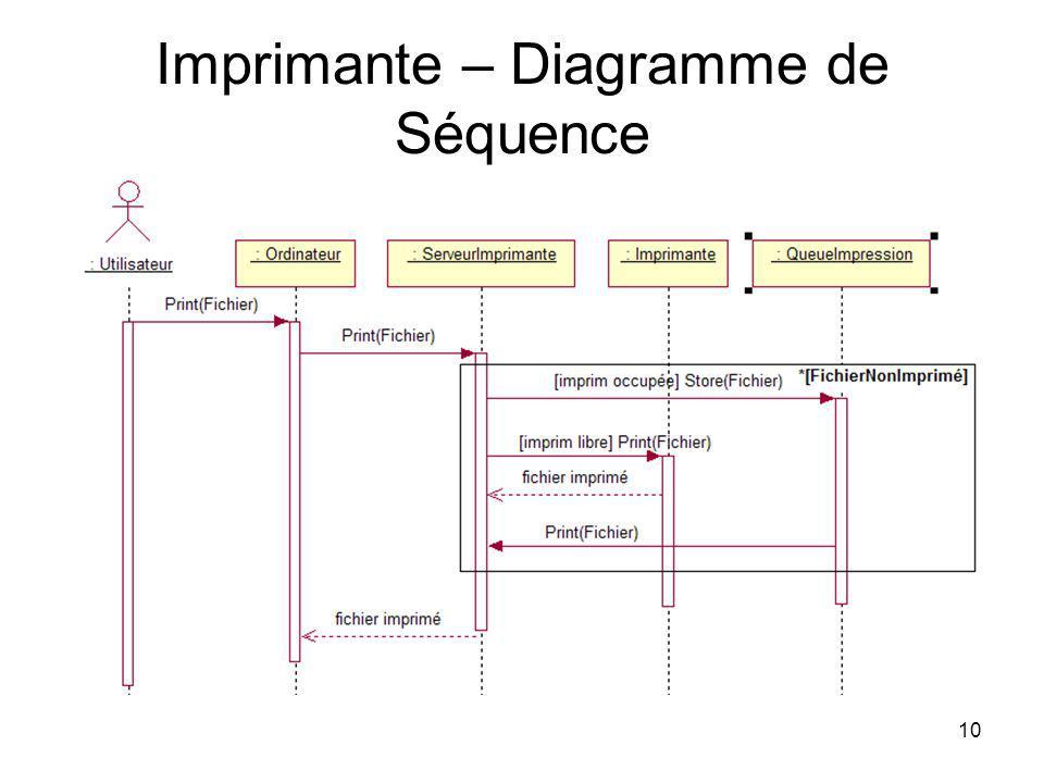 10 Imprimante – Diagramme de Séquence