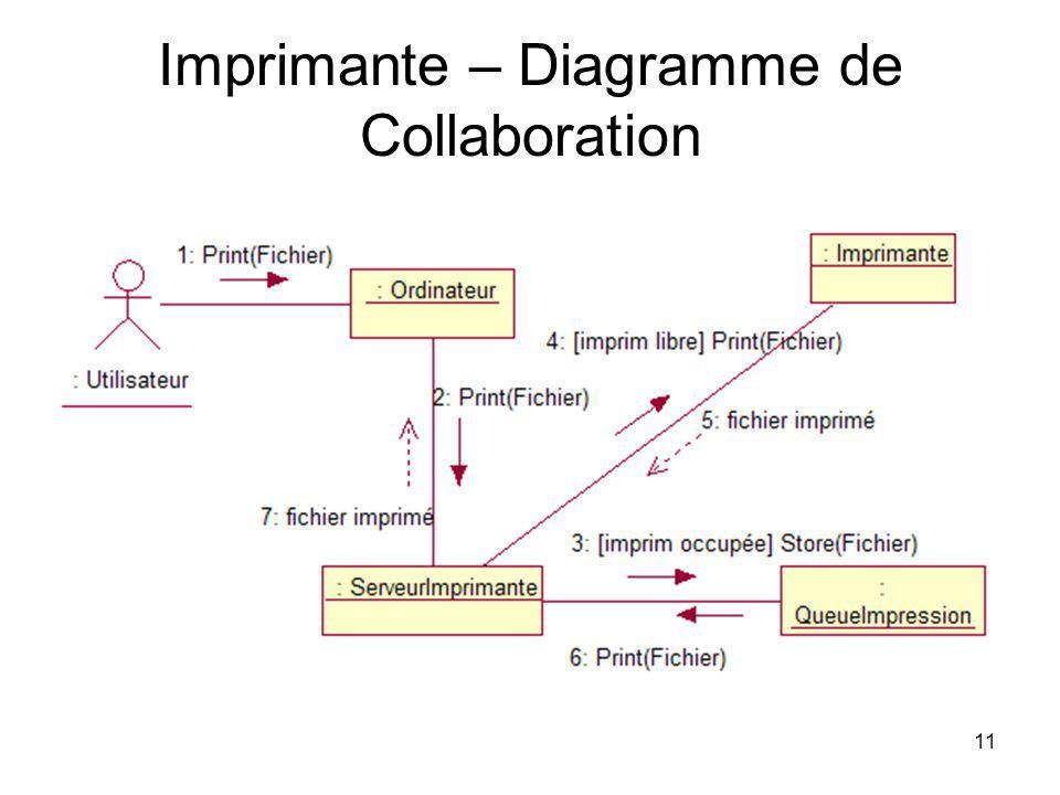11 Imprimante – Diagramme de Collaboration